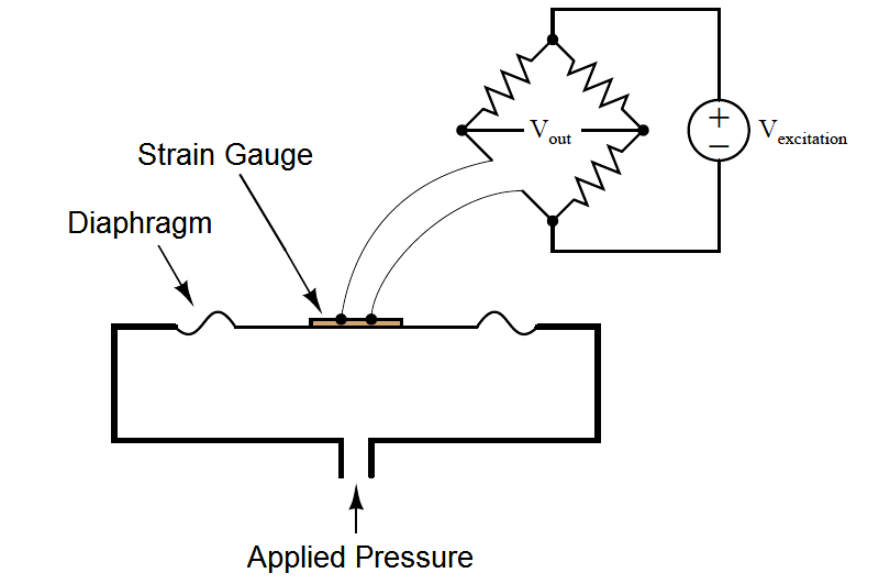 strain gauge pressure transducers operation manual